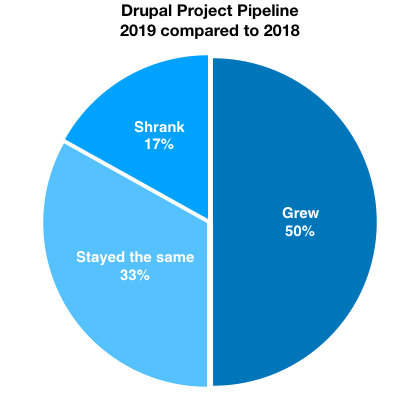 Drupal Project Pipeline pie chart - 17% shrank, 33% stayed the same, 50% grew