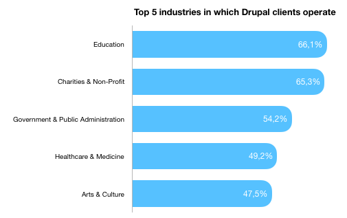 Top 5 industries in which Drupal clients operate - 66,1% education, 65,3% charities & non-profit, 54,2% government & public administration, 49,2% healthcare & medicine, 47,5% arts & culture