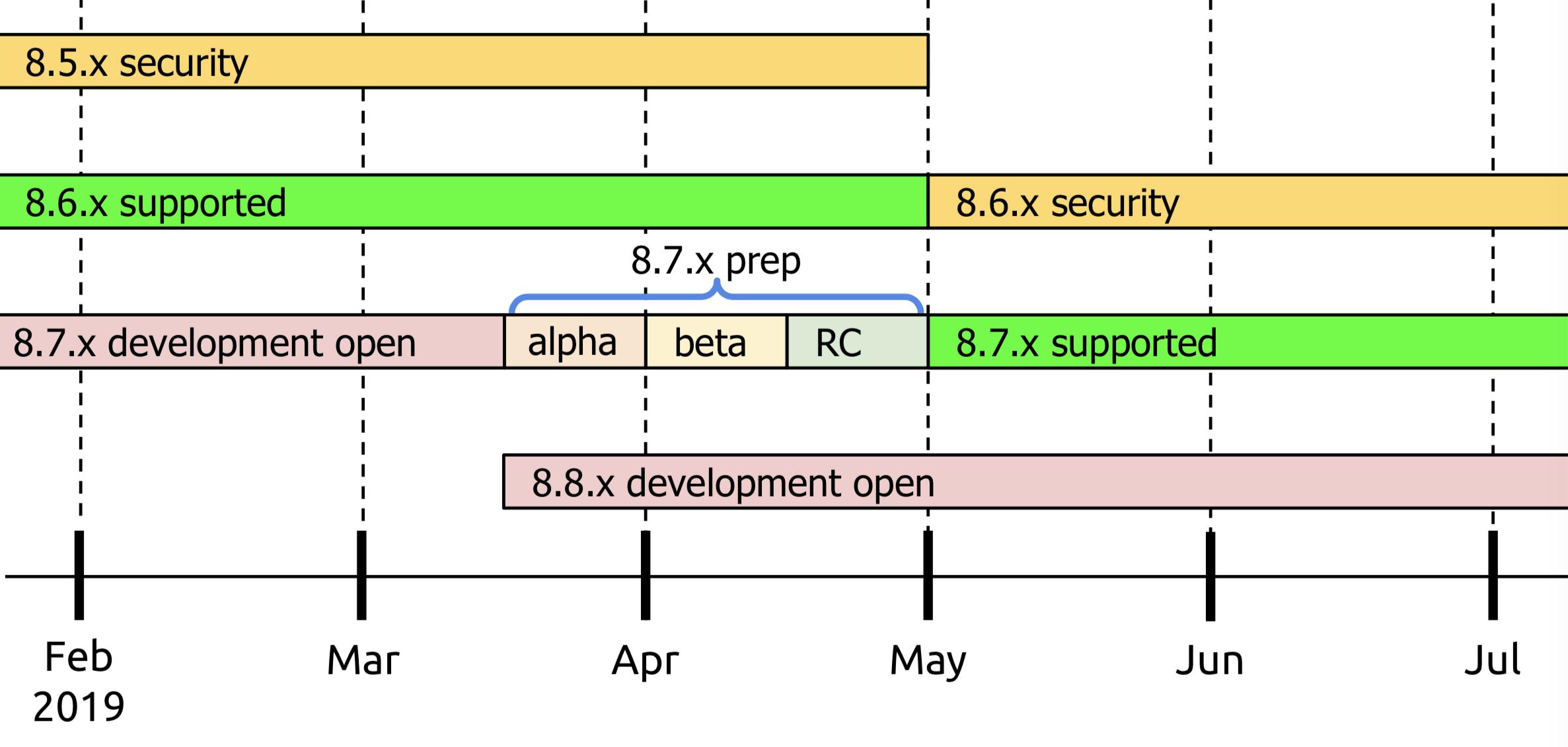 Updating drupal 7 x to newer minor version