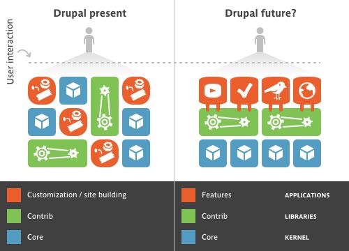 Drupal Featuresモジュールの概念