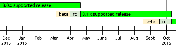 Drupal 8 release cycle diagram, showing the 8.1.x beta and RC phases beginning as 8.0.x nears its end in April, and 8.0.x support ending when 8.1.x is released.