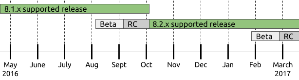 Drupal 8 release cycle diagram, showing the 8.2.x beta and RC phases beginning as 8.1.x nears its end in October, and 8.1.x support ending when 8.2.x is released.
