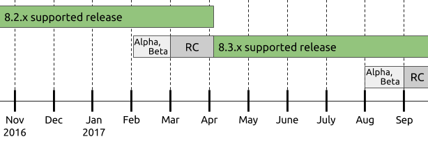 Drupal 8 release cycle diagram, showing the 8.3.x alpha/beta and RC phases beginning as 8.2.x nears its end in October, and 8.2.x support ending when 8.3.x is released.