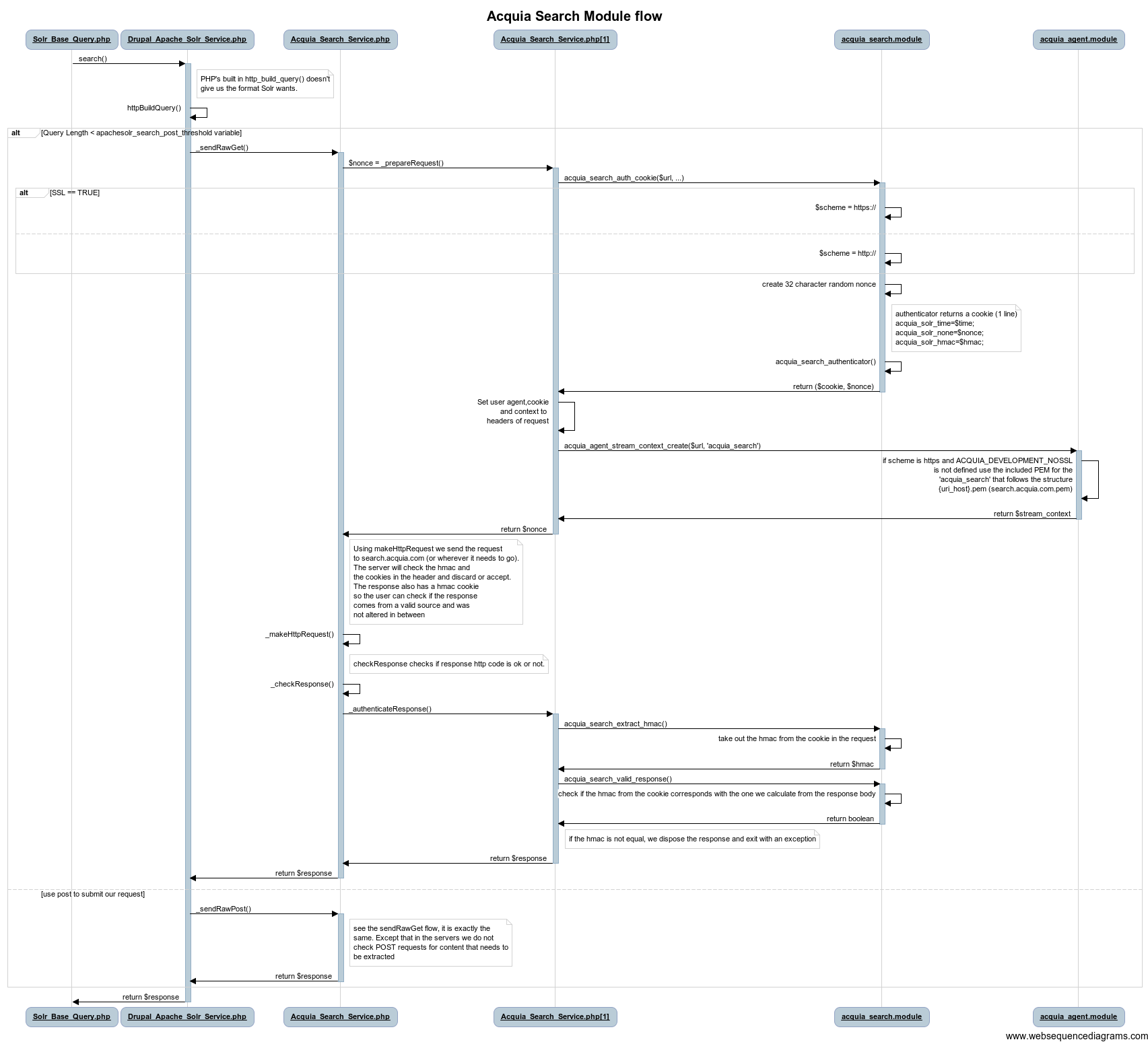 sequence diagram   flow diagram   drupal orgacquia search module flow     png
