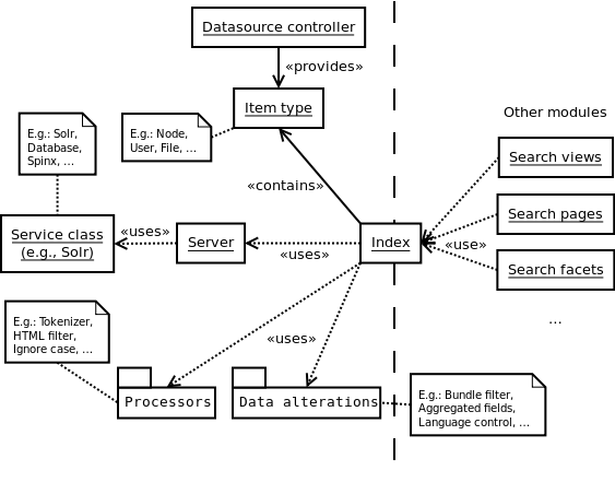 overview of different web structures For this web page,  this is because reading good writing provides you with models of english sentence structure that will have a positive influence on your own.
