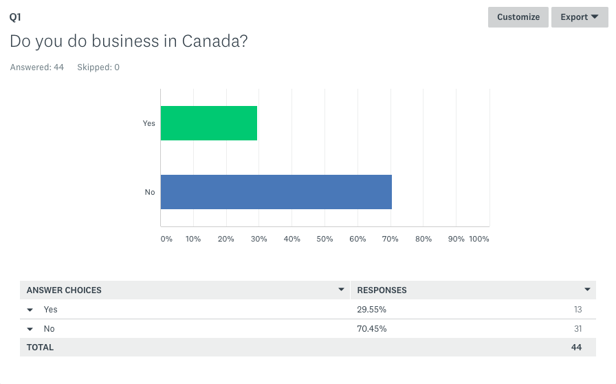 Do business in Canada
