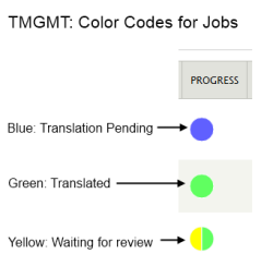 Color Codes for Jobs