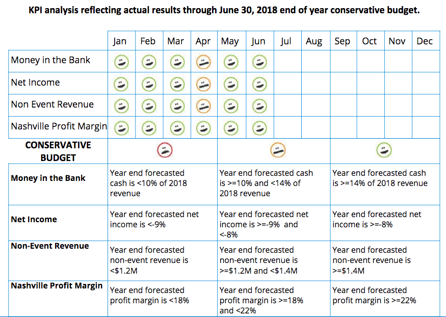 Table showing KPI analysis reflecting actual results through June 30, 2018 end of year conservative budget