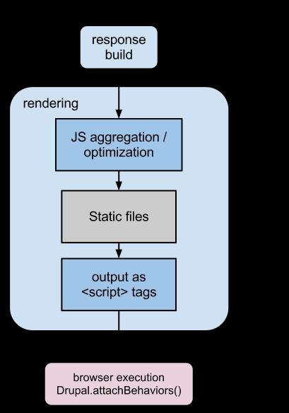 Javascript modules | Drupal org