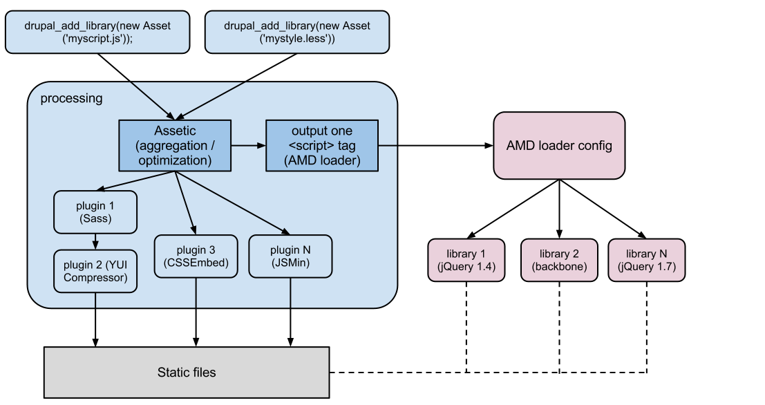 Drupal with AMD and Assetic - The big picture.png