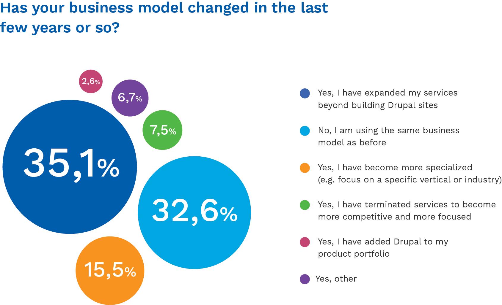 Drupal agency business models