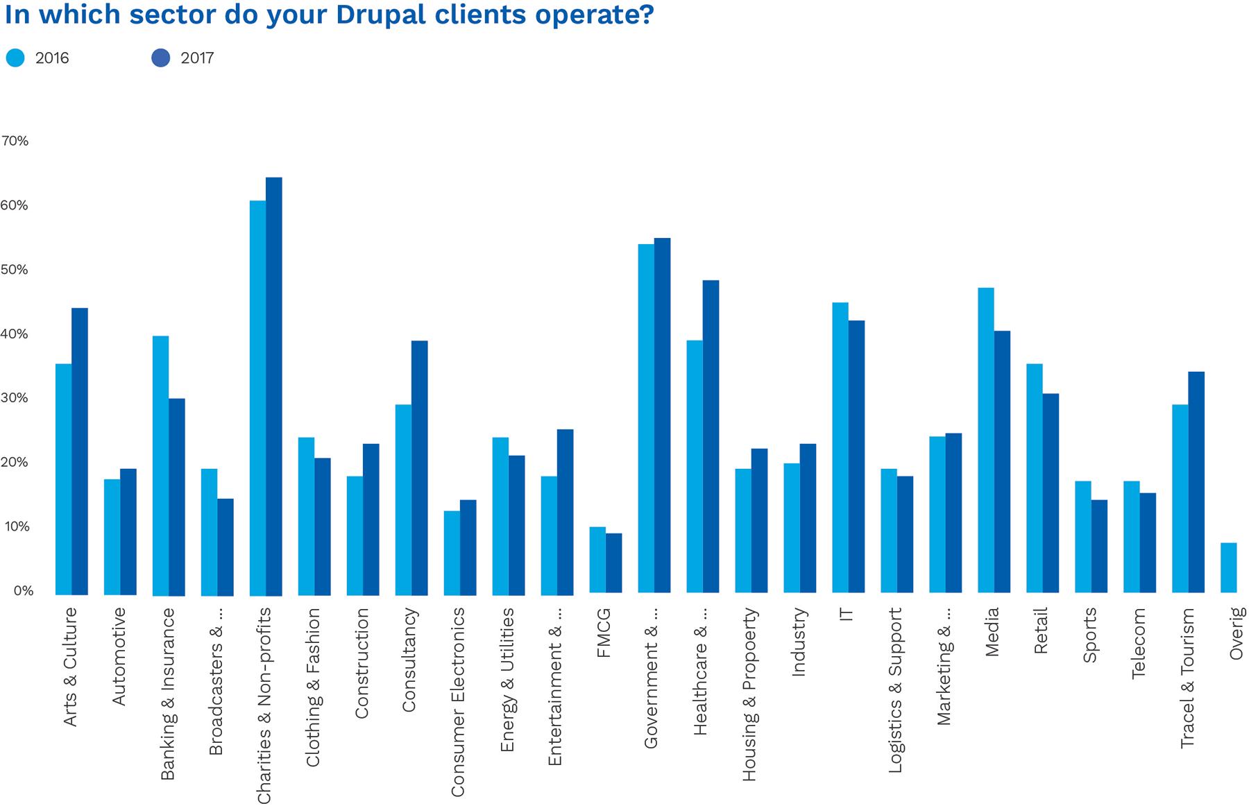 Drupal client sectors