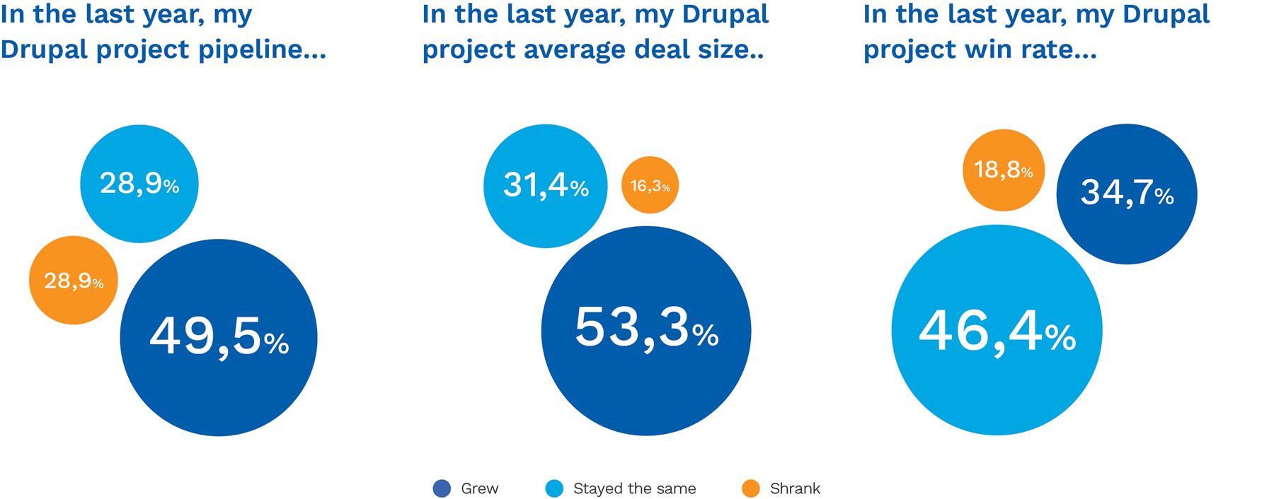 Drupal project win-rate
