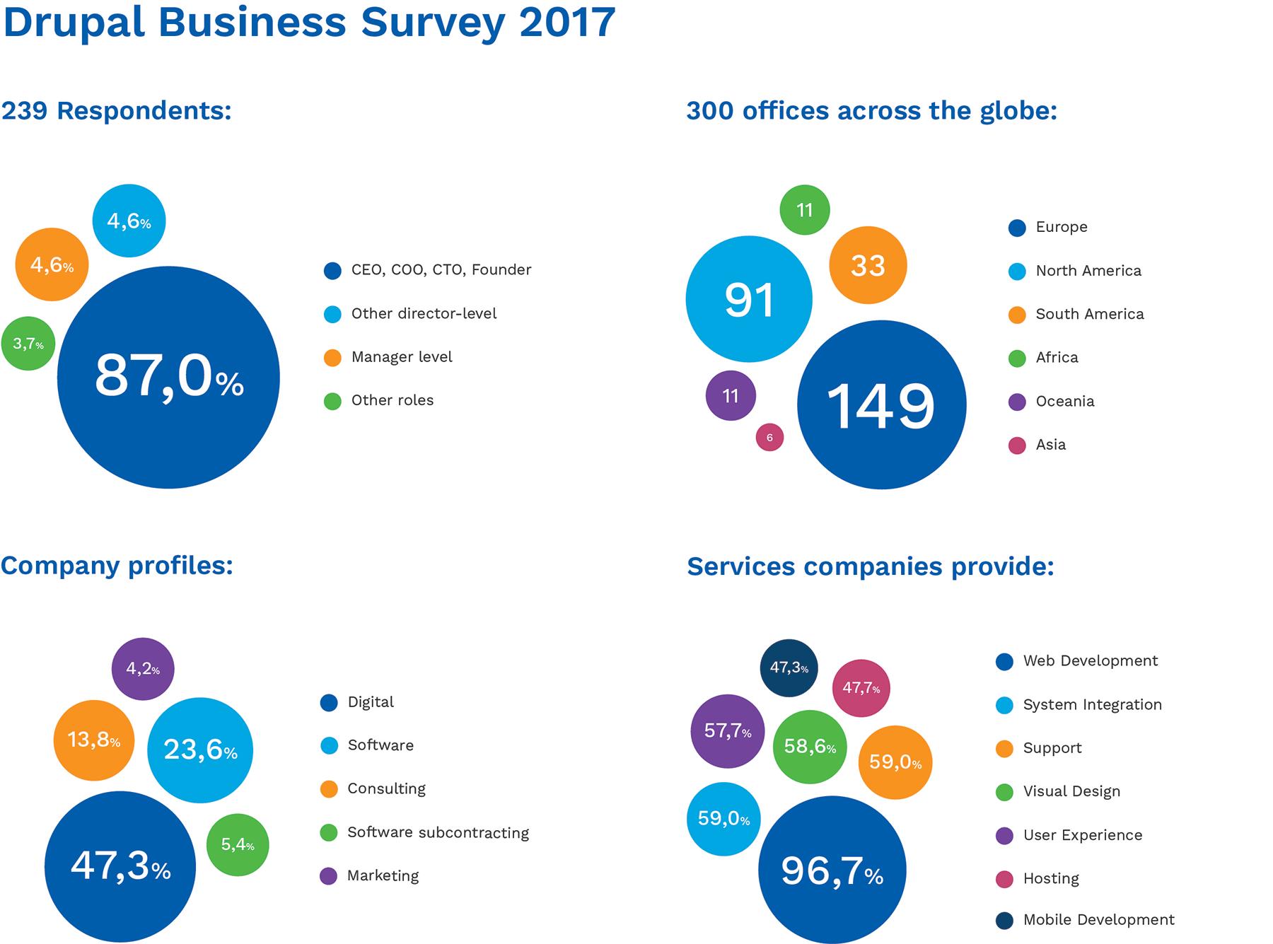 Drupal Business Survey 2017 -  Respondents