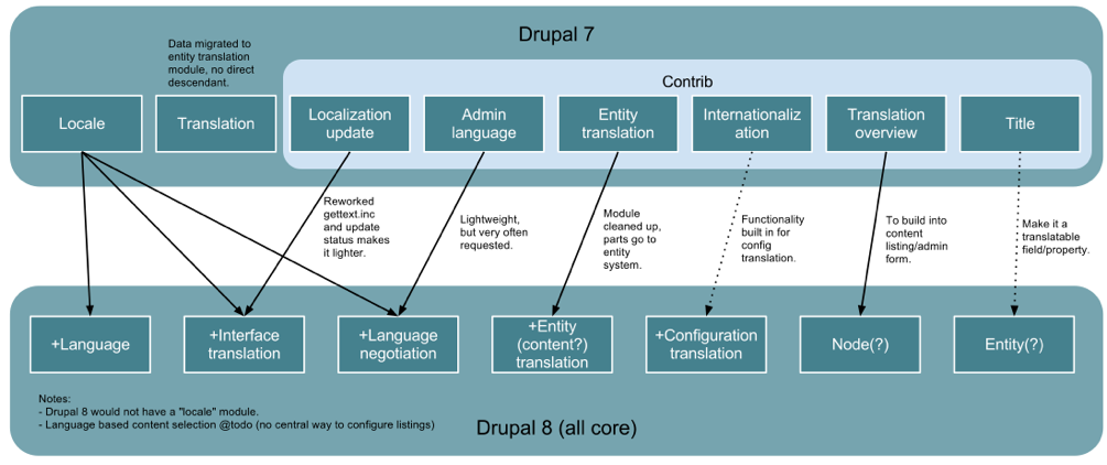 Drupal8LanguageModules.png