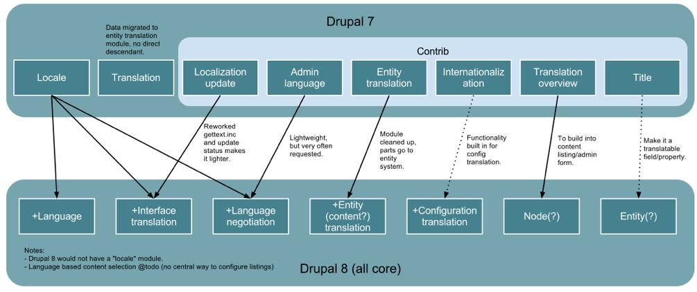 Drupal8 内核语言模块及功能相关规划