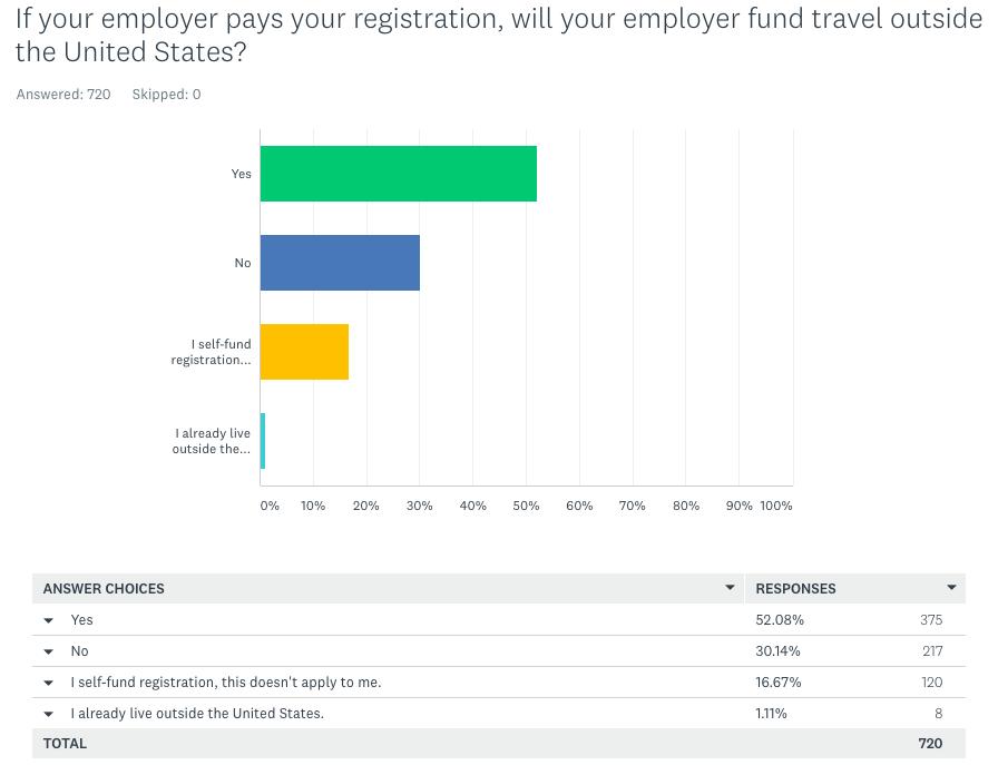 Fund trips outside U.S.