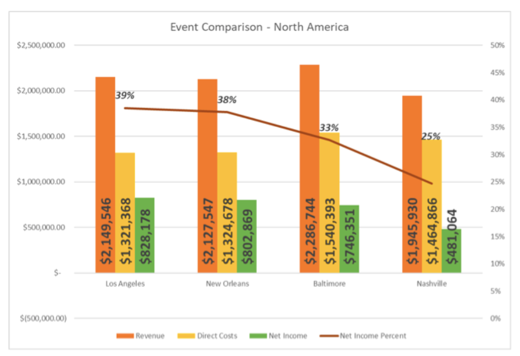 Bar graph comparing past four DrupalCon North America events' net income margins
