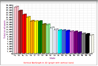 Bargraph in SVG format, created with Drupal module Forena (using the SVG Graph library)