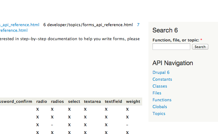 The Form API Reference page for Drupal 7 doesn't show the