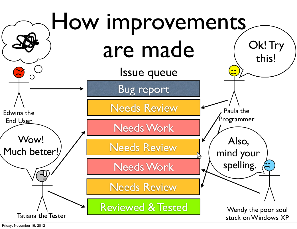 How improvements are made - One Drupal 8 Slide Deck To Rule Them All
