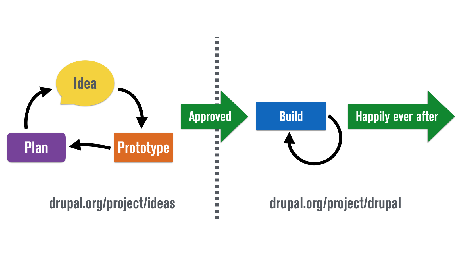 Ideas and implementation separation in Drupal