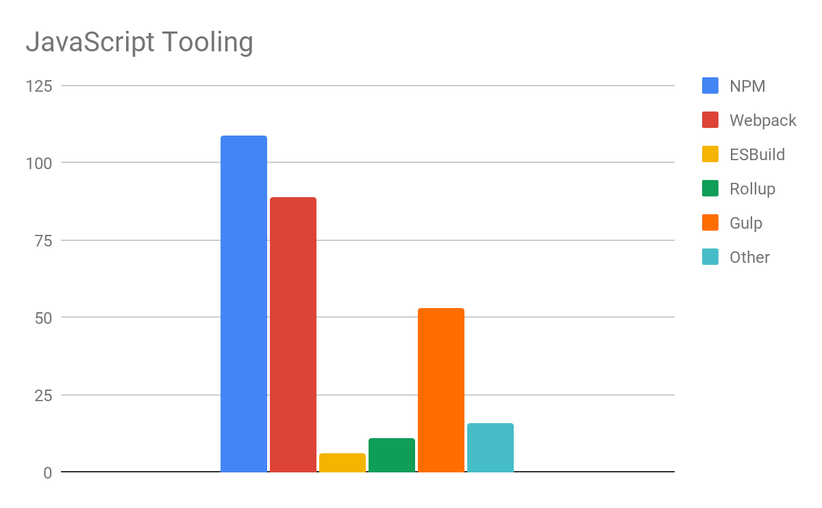Question 4 - Graph showing which JS (nodejs) tooling are used