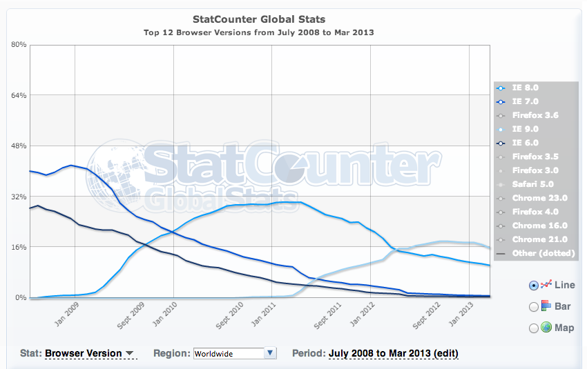 IE usage steadily falling.