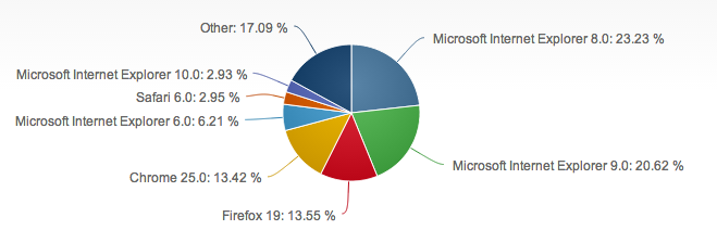 IE takes a huge portion of pie chart.
