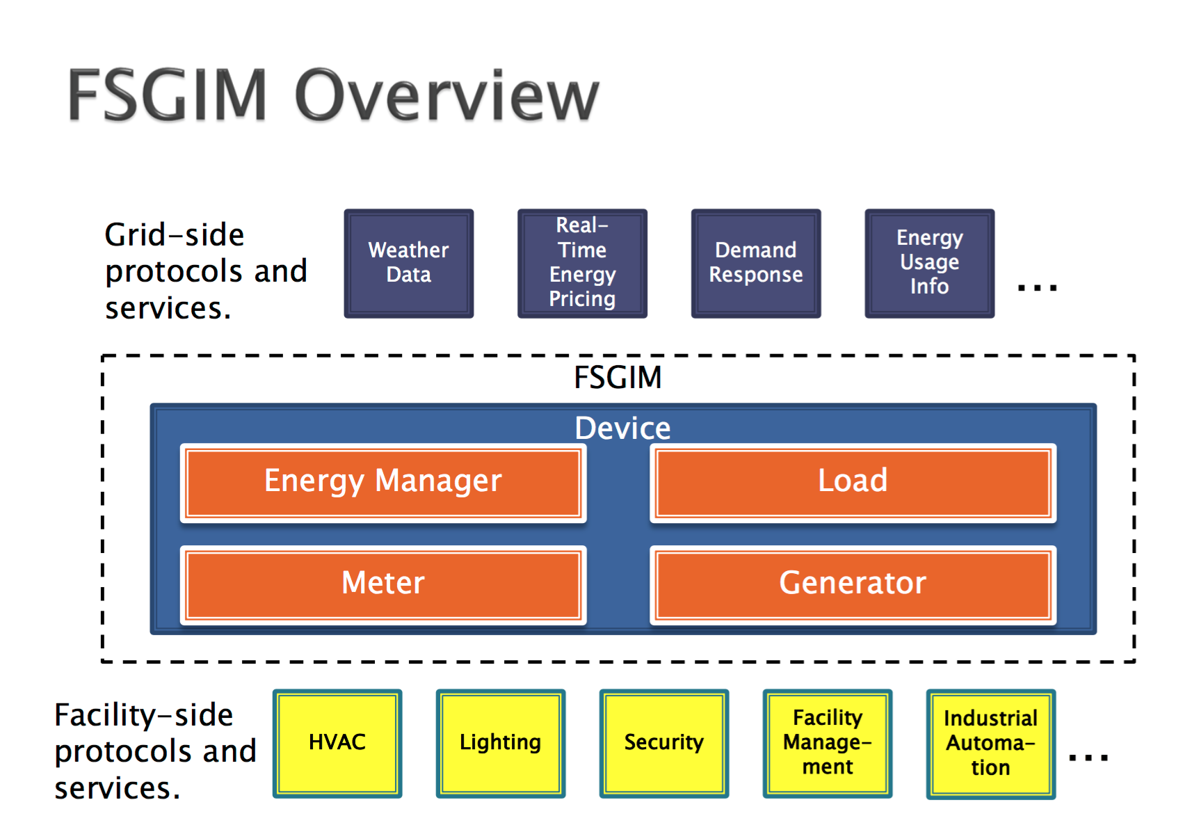Facility Smard Grid Information Model