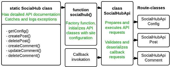 Structure of the SocialHub API module