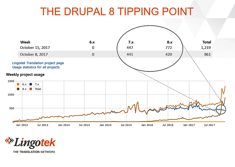 Has Drupal 8 Usage Hit a Tipping Point?