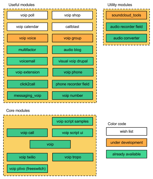 VoIP Drupal modules | Drupal org