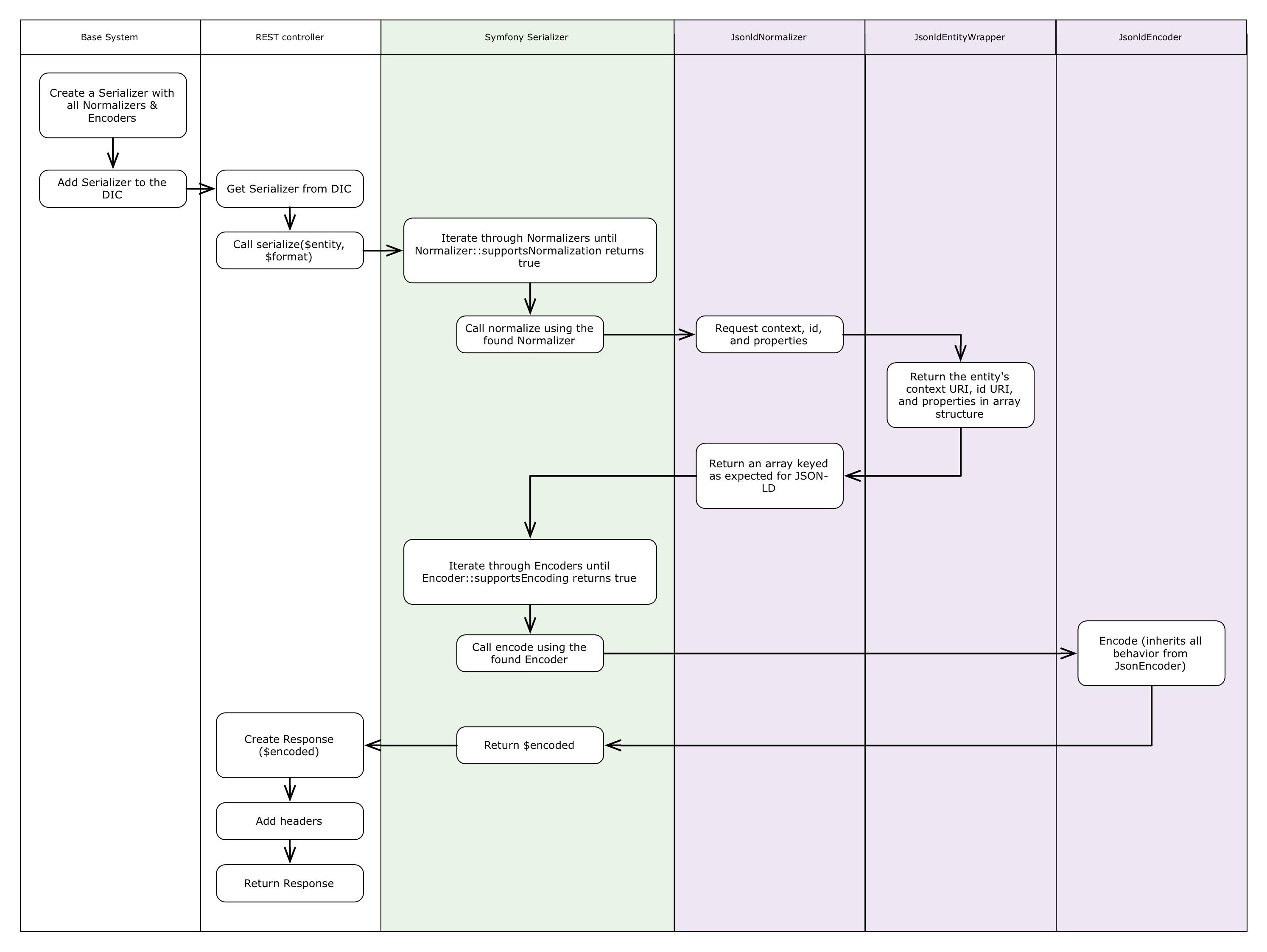 Enable JSON-LD entity serialization [#1811510] | Drupal org