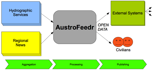 Aggregation, Processing & Publishing of Open Data