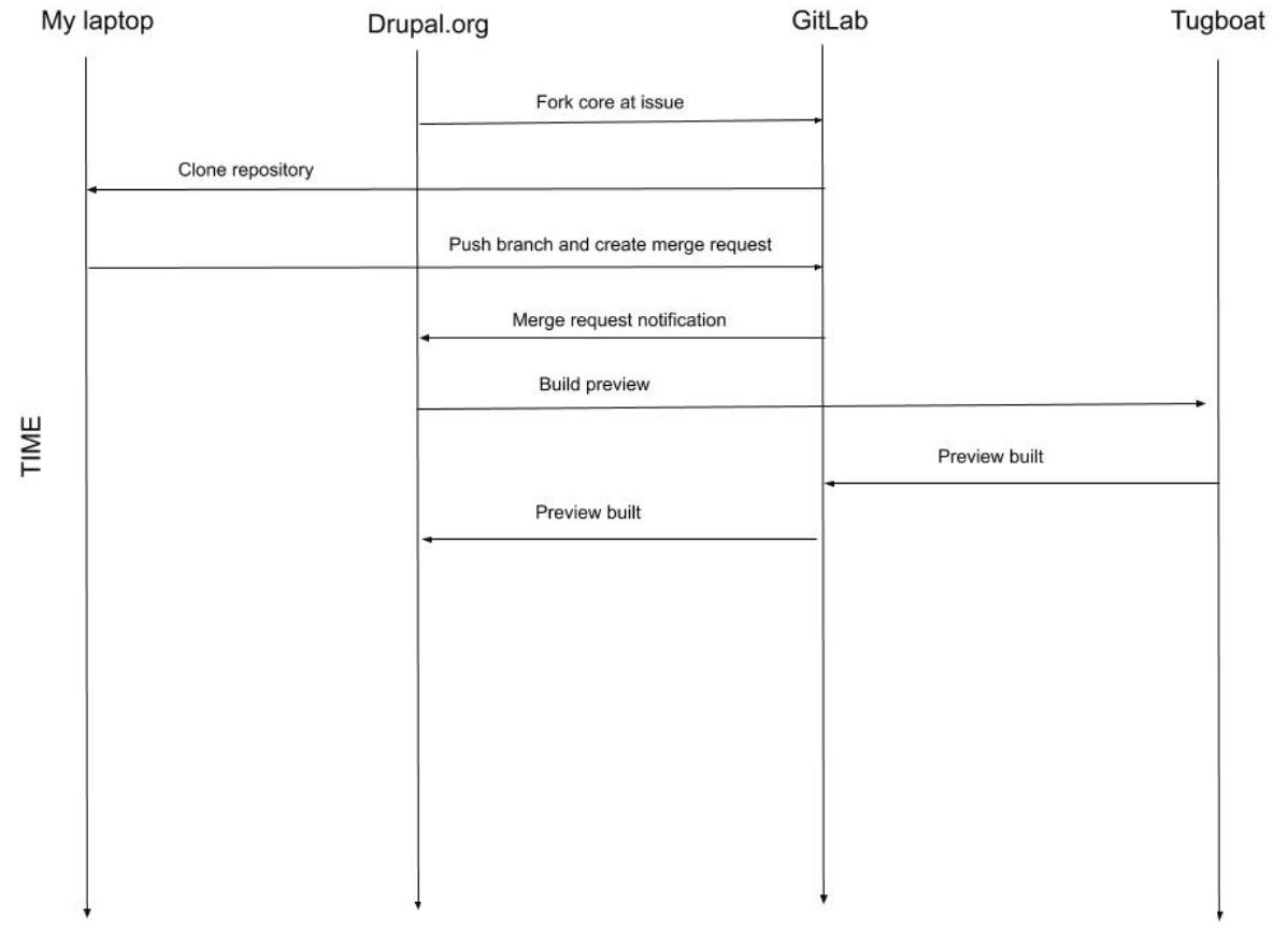 Deployment preview workflow
