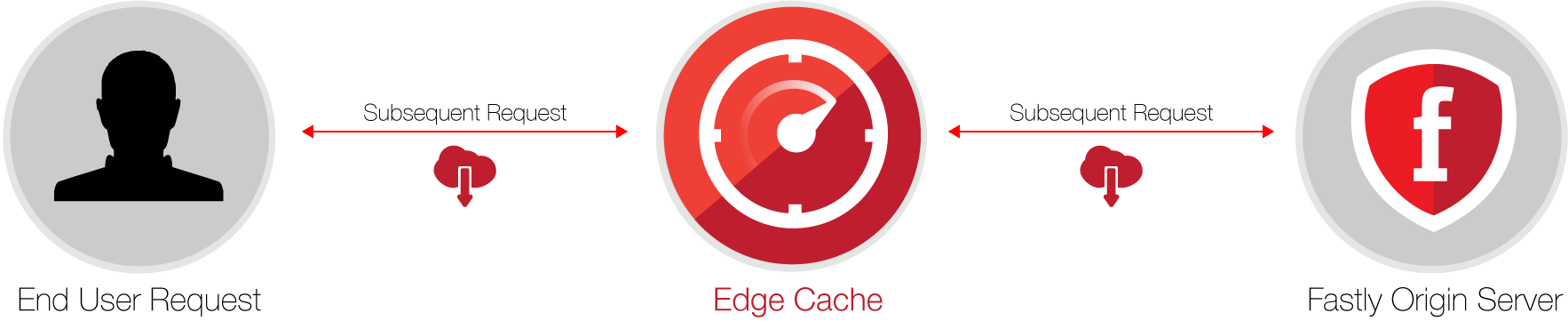 Caching basics, subsequent requests