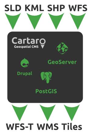 geospatial | Drupal org