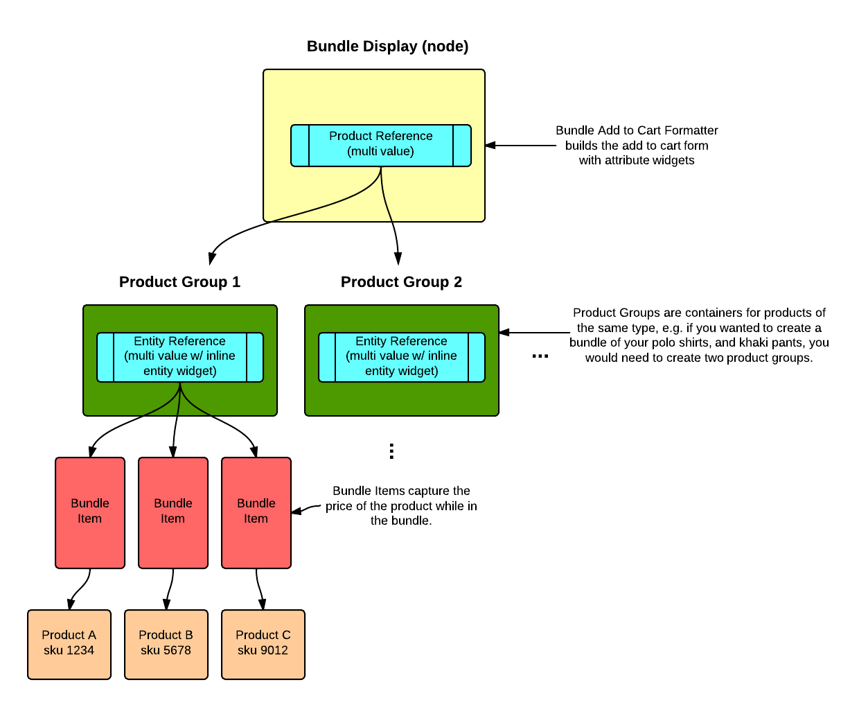 Bundle Architecture Overview