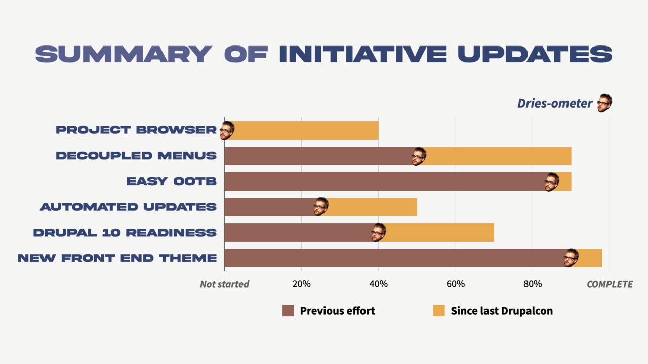 Core initiatives progress