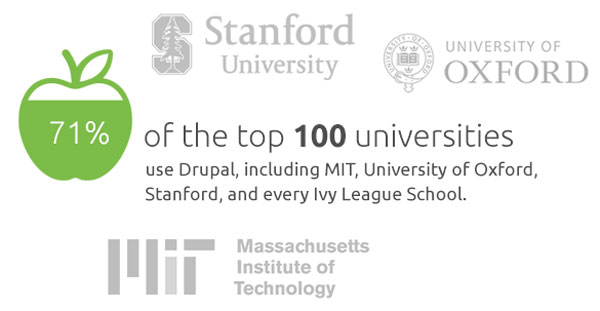 71 of the top 100 universities use Drupal, including MIT, Oxford, Stanford, and every Ivy League school