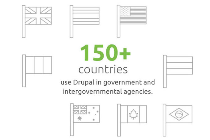 150+ countries rely on Drupal for online engagement