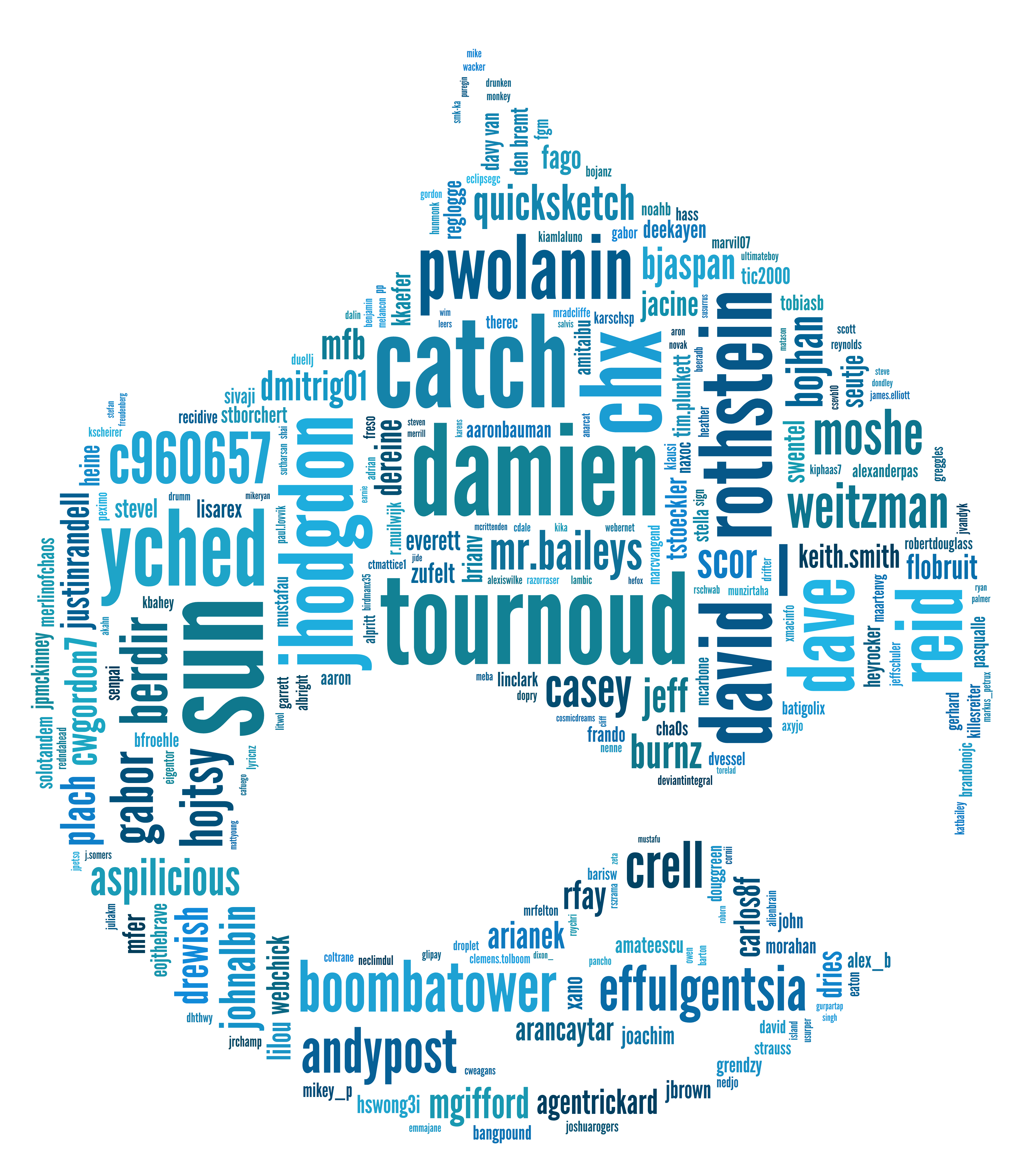 Drupal - Some Contributors Of Drupal 7 Arranged In A Tag Cloud Shaped Like Druplicon