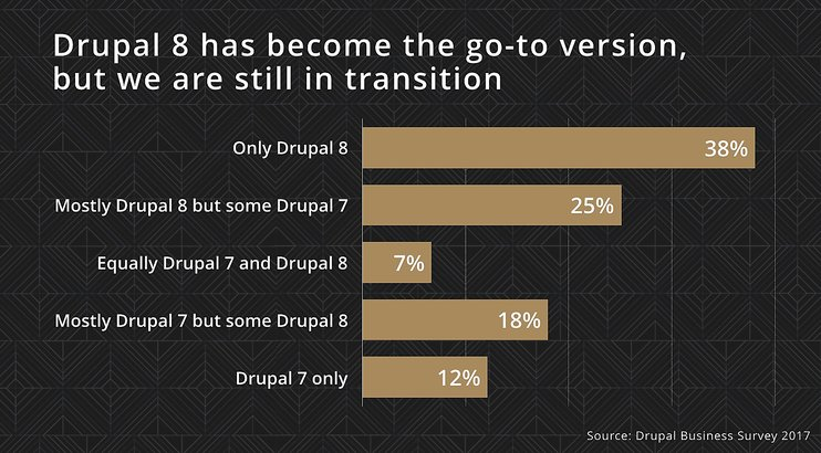 Drupal 8 Agency Adoption