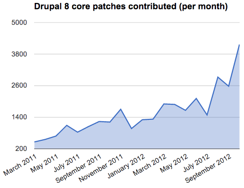 drupal-8-core-monthly-patch-volume.jpeg