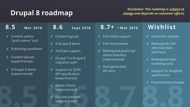 Drupal 8 roadmap
