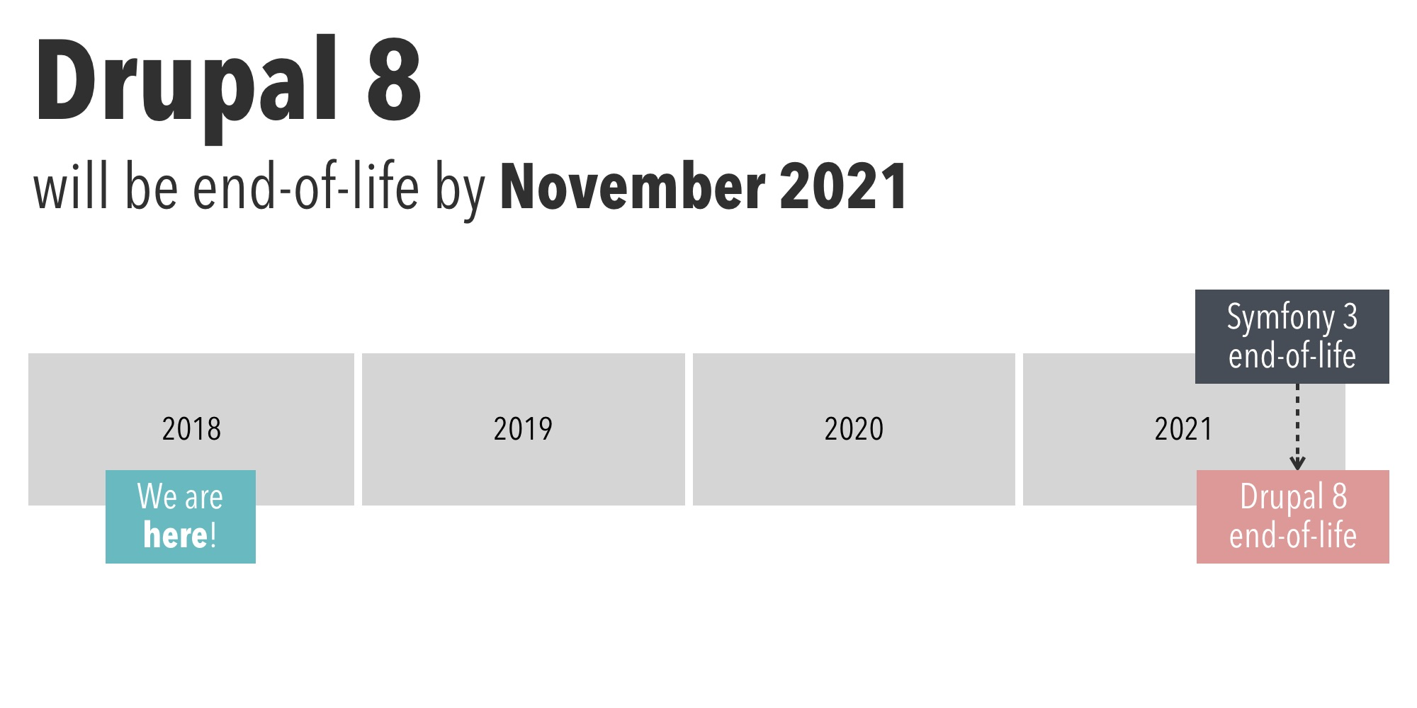 Drupal 8 will be end-of-life by November 2021