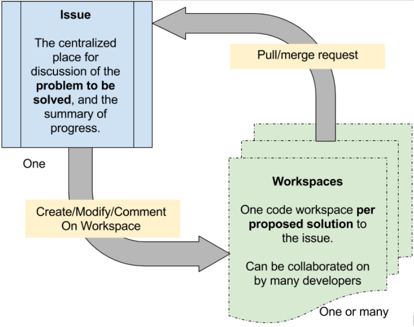 Drupal Flow - the interaction between issues and workspaces