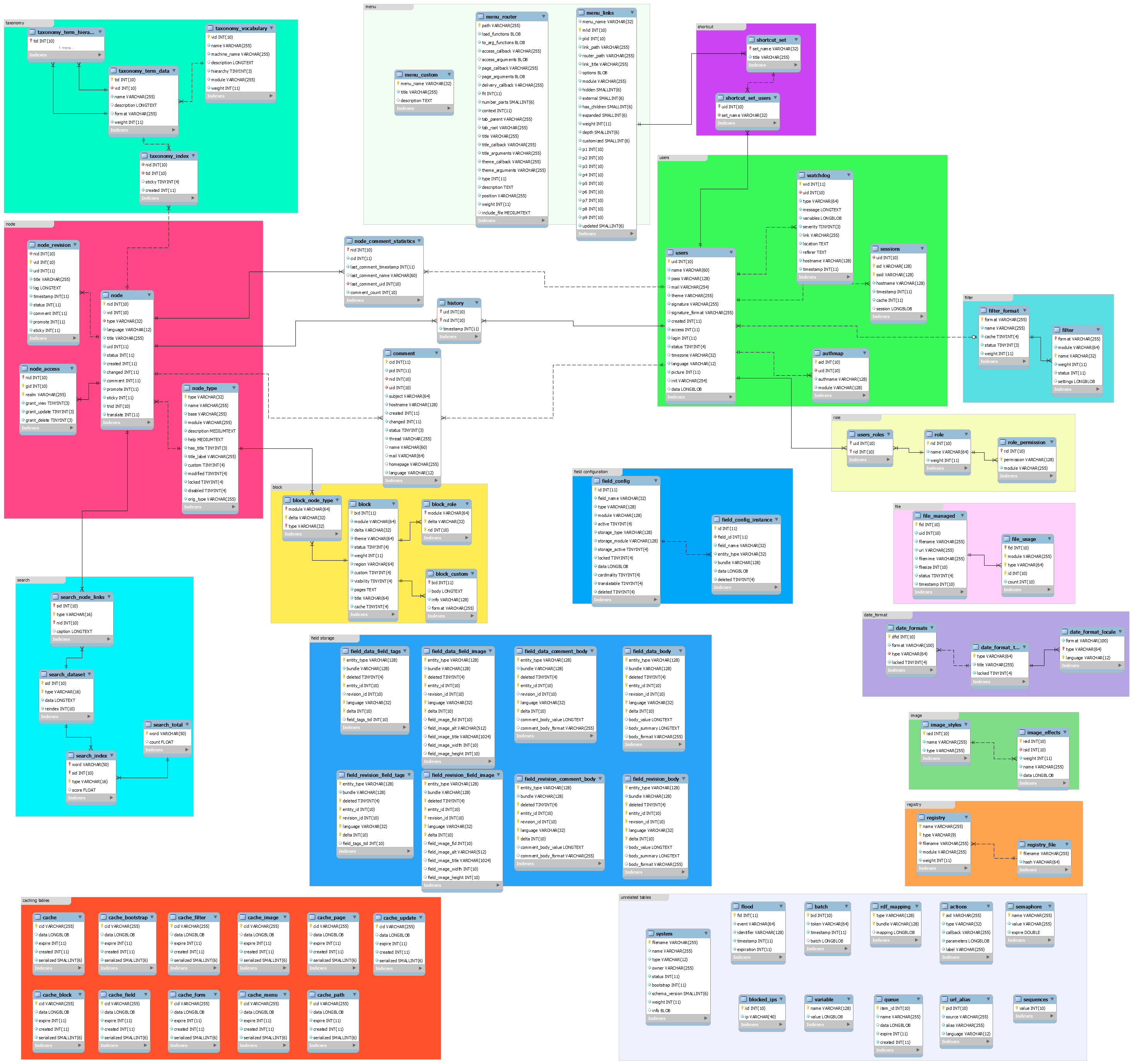 8 taxonomy terms disappearing drupal answers for Drupal 7 architecture diagram