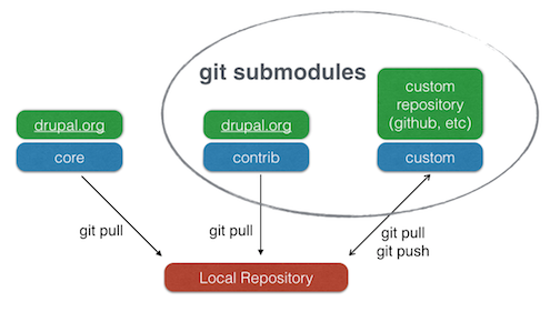 Building a Drupal site with Git | Drupal org